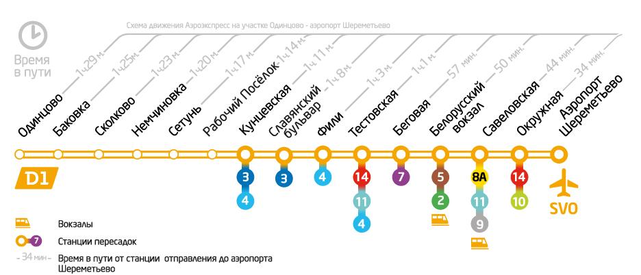 Маршрут движения Аэроэкспресса Одинцово-Шереметьево